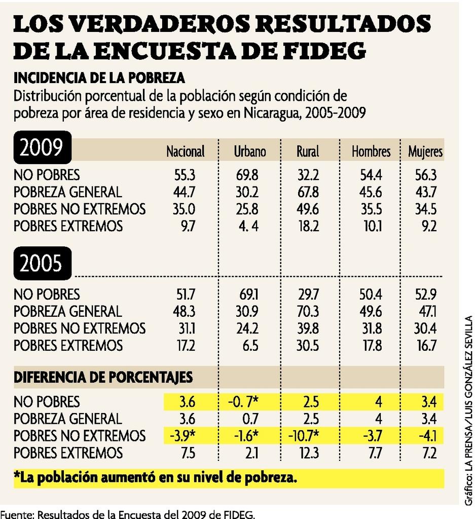 Gobierno manipuló encuesta de FIDEG