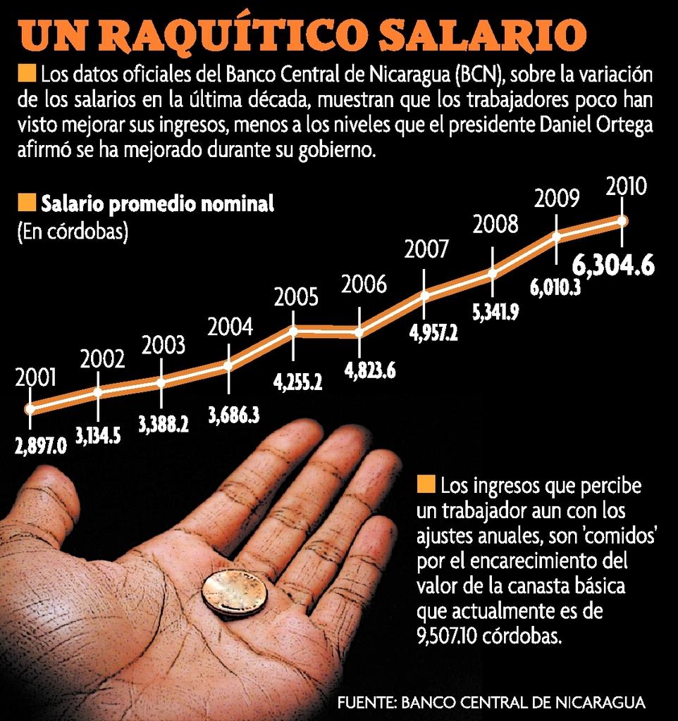1294808207_120111 salario