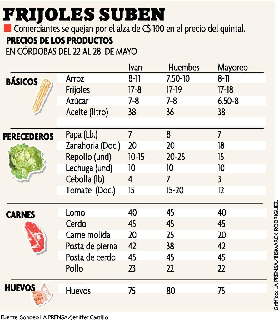 """Los frijoles suben de precio """"un peso"""""""