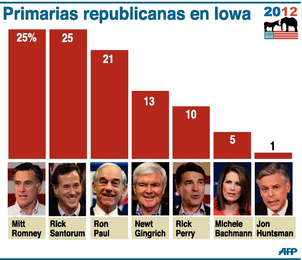 Romney y Santorum liberan ajustada batalla