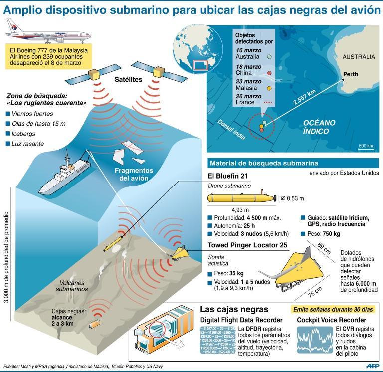 Localización y métodos de búsqueda submarina de la Malaysian Airlines y descripción del material electrónico utilizado