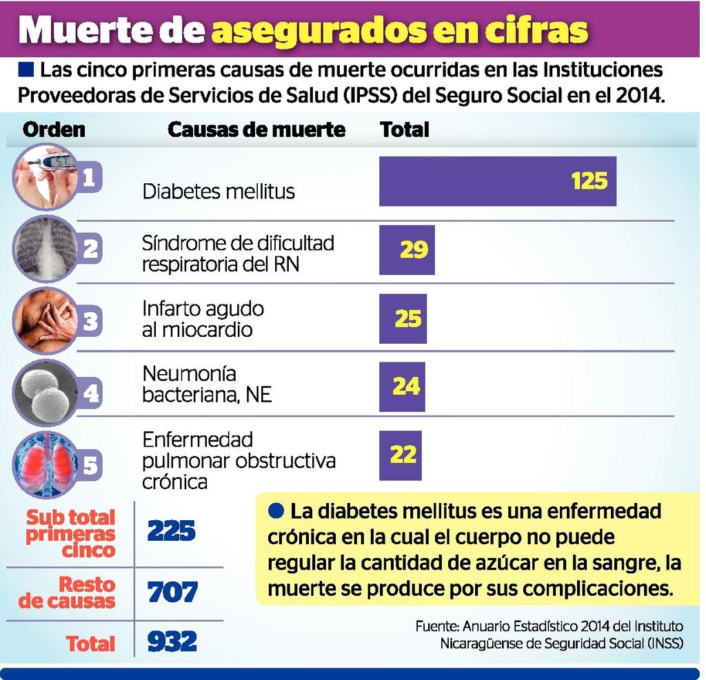 Diabetes no da tregua - La Prensa
