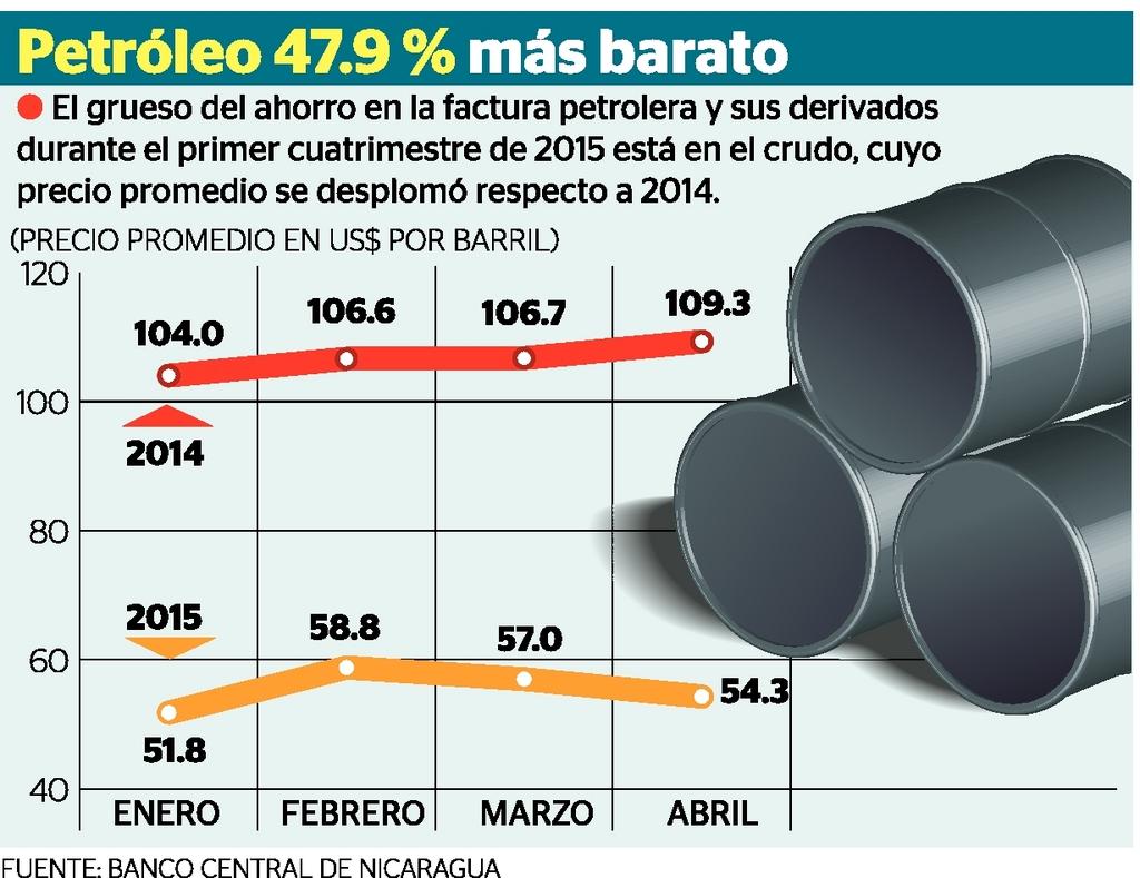 Nicaragua ahorró U$150 millones  en su factura petrolera