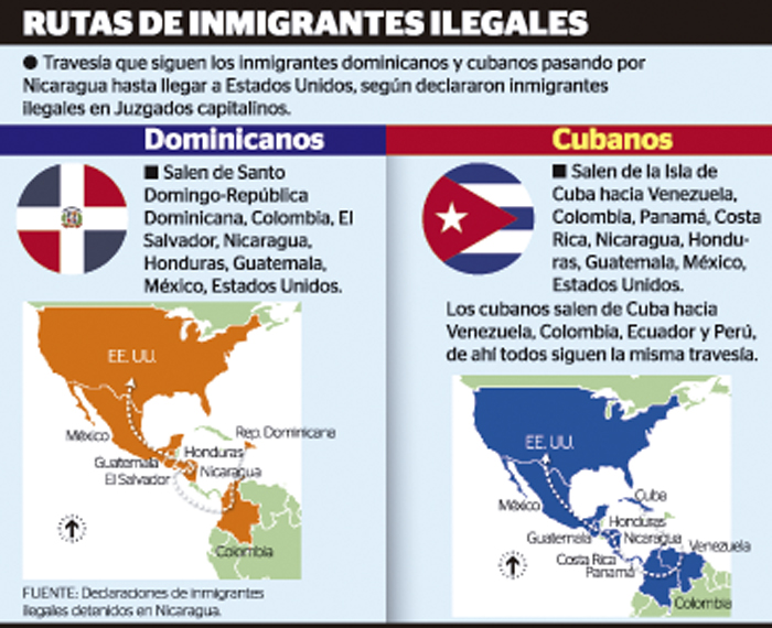 RutasInmigrantesIlegales