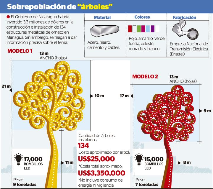 Us 3 3 Millones En Los árboles De La Vida La Prensa