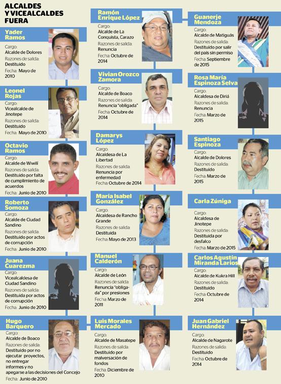 Alcaldes y vicealcaldes-01