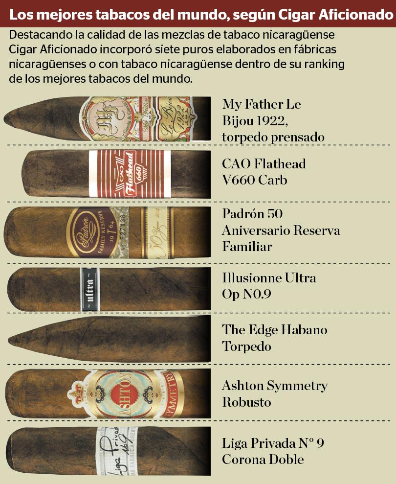 Revista cigar aficionado escoge a siete puros - El mejor colchon del mundo ...