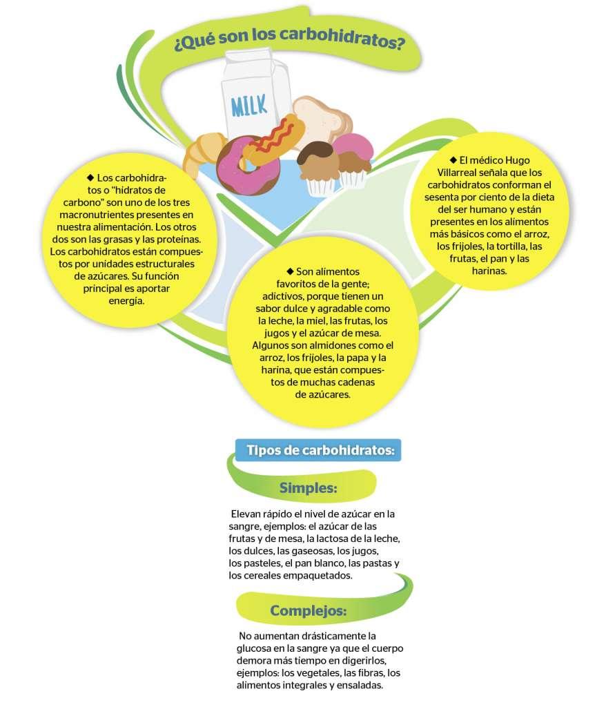 detener la diabetes que recubre el azúcar en niños