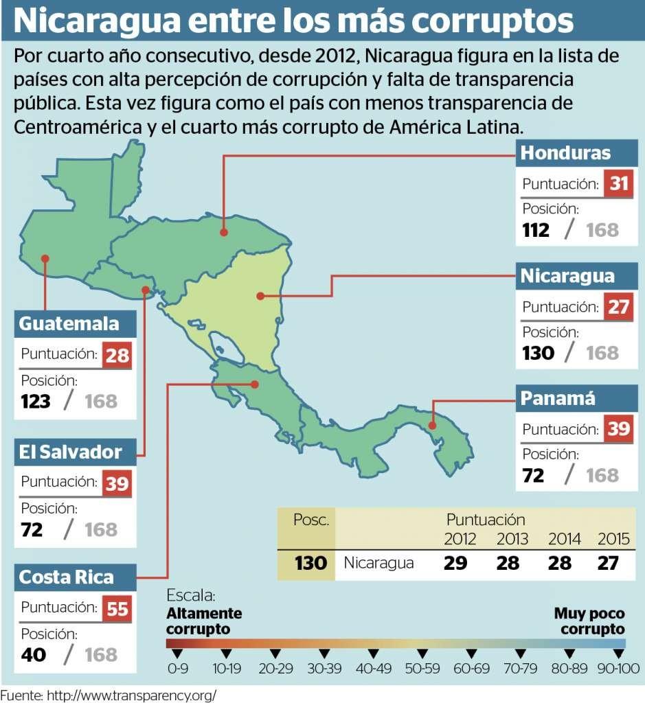 Corrupcion-info-939x1024