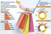 Crédito de consumo se acelera en Nicaragua