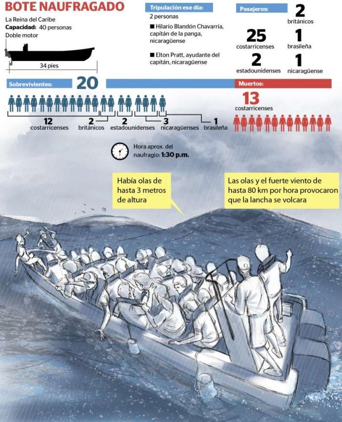 LA PRENSA/Infografía de Luis González S.