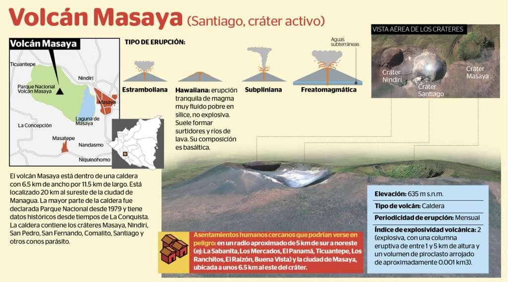 LA PRENSA/Infografía: Luis González.
