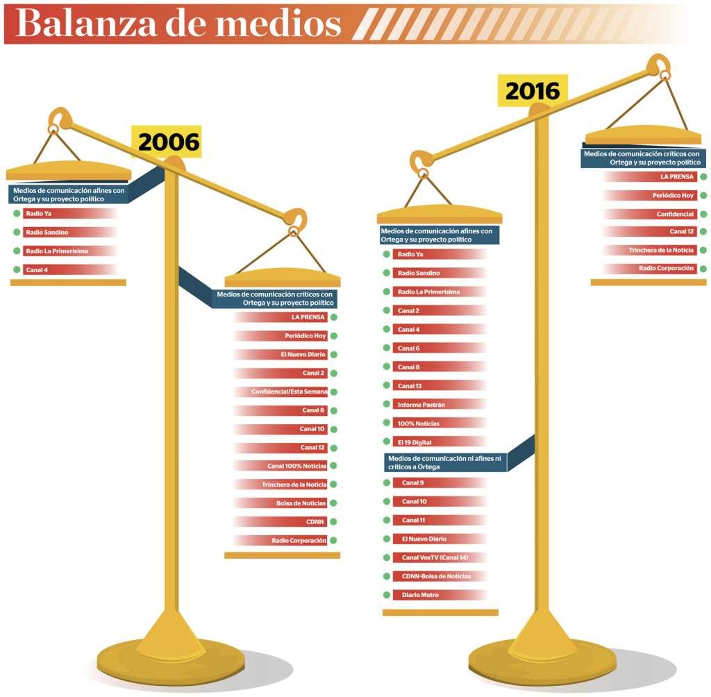 Balanzademedios28feb