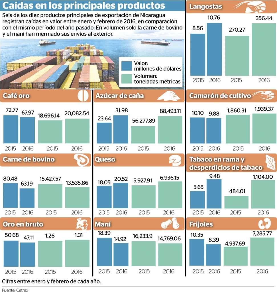 US$46.7 millones menos en ingresos por exportación