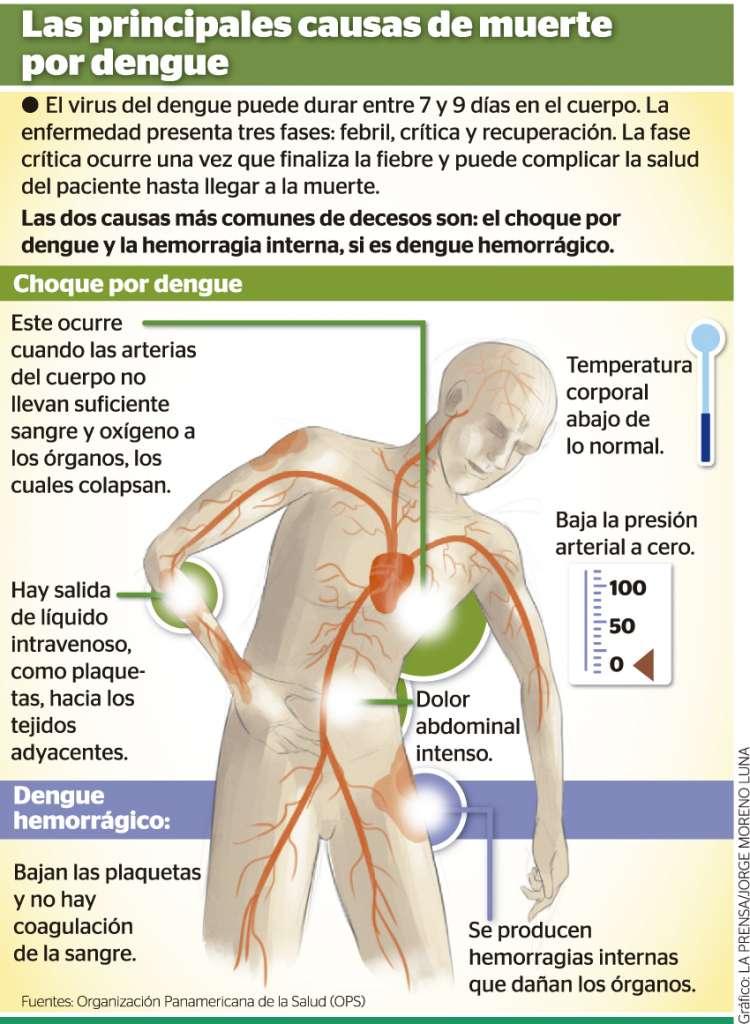 Cambios en la presión arterial en la fiebre