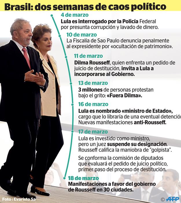 19MarBrasilCaosPolitico