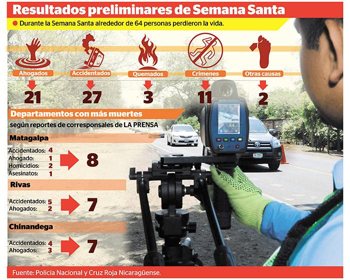 LA PRENSA/Infografía de Cristofer Vallejos.