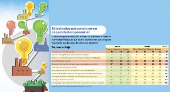 Tecnología no llega a pequeñas empresas de Nicaragua