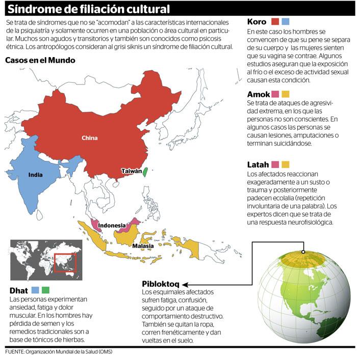 Síndromes de filiación cultural como el grisi siknis en el mundo, según antropólogos y OMS.