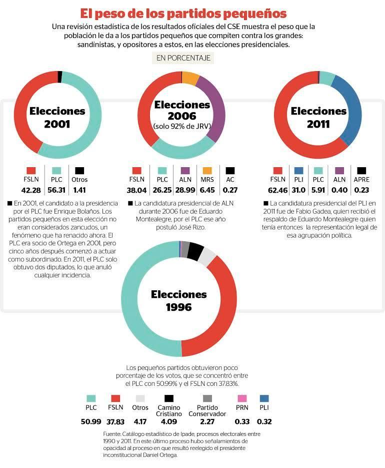 estadisticas elecciones 1996-2011
