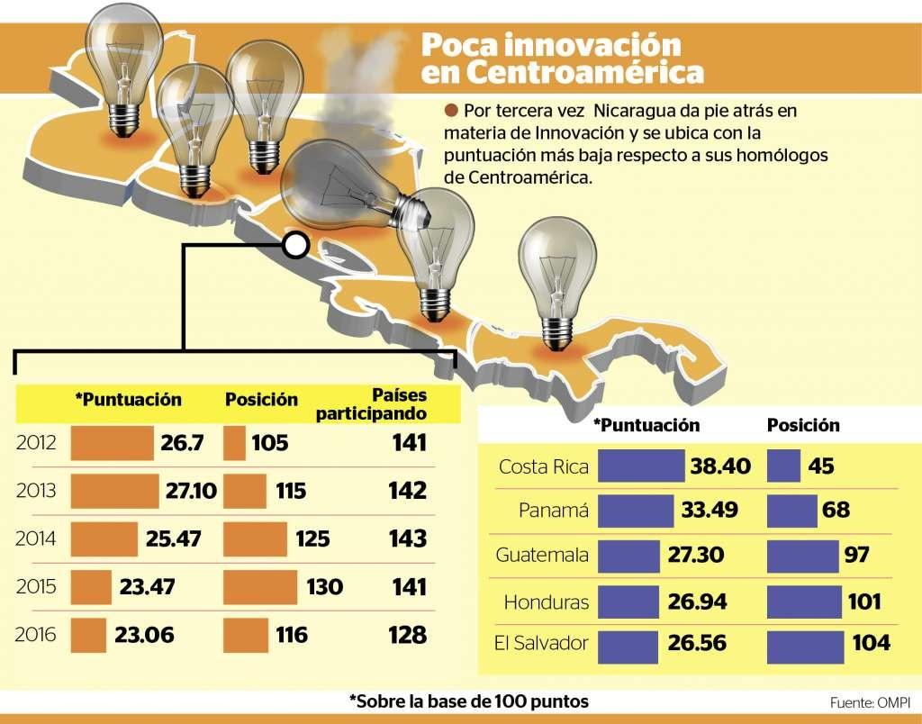 innovación,Nicaragua