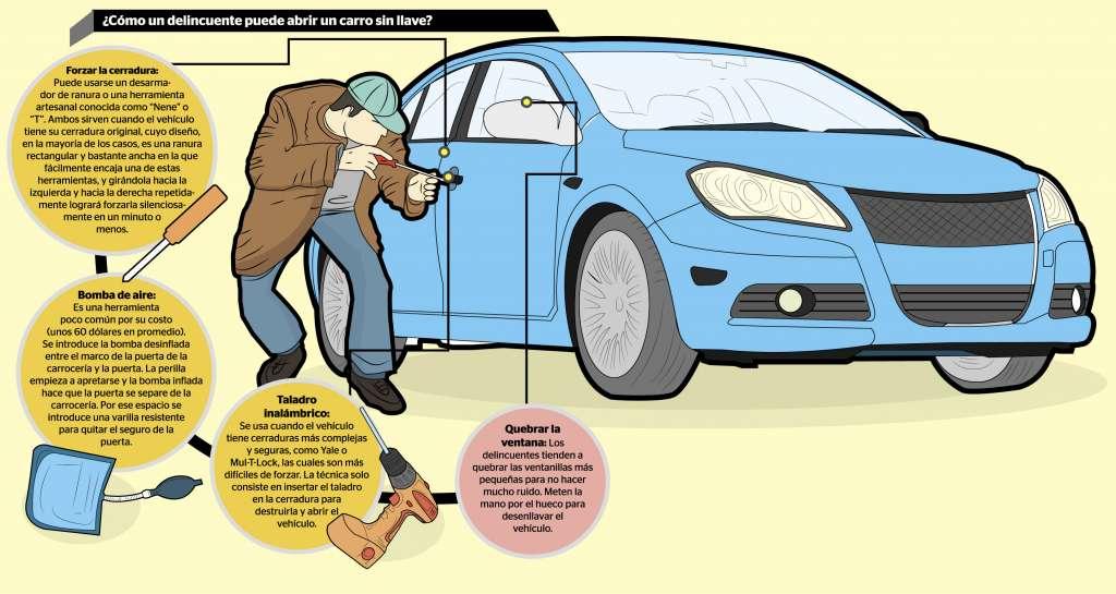 Como abrir el cofre de un carro sin llaves