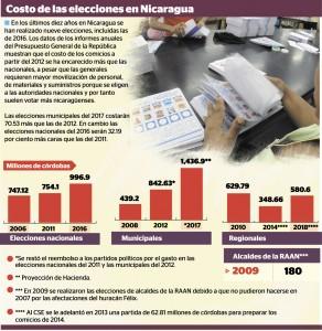 #EleccionesNi2016, municipales