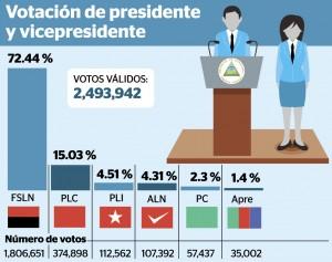 121116Presidentes y Vice