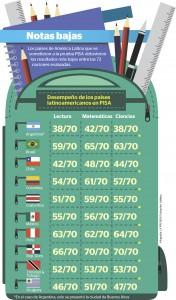 informe pisa, PISA, prueba PISA, educación
