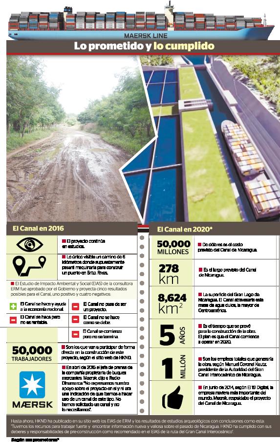 INFO CANAL DE NICARAGUA