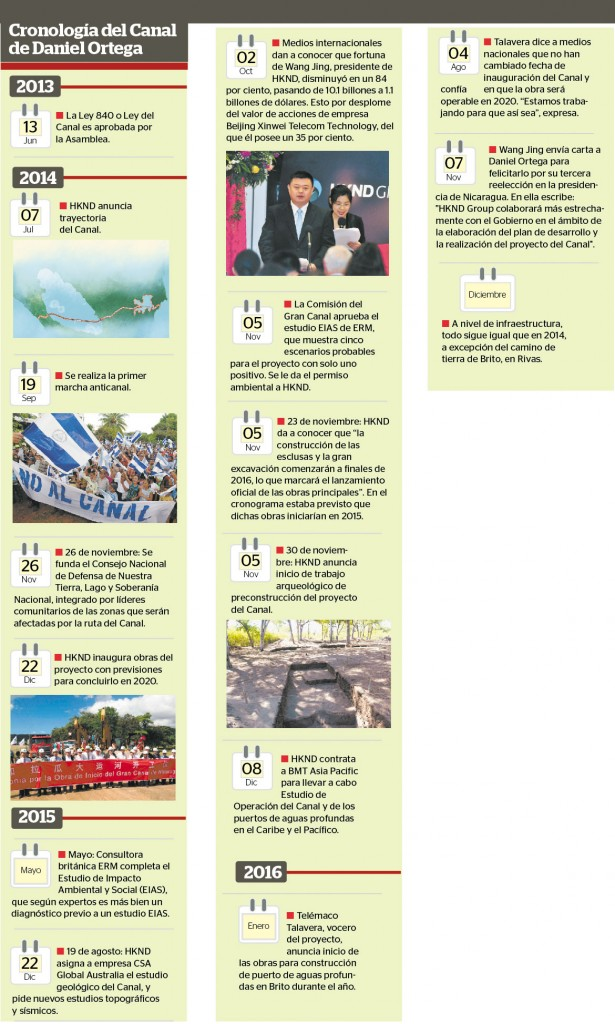 info-canal-de-nicaragua1
