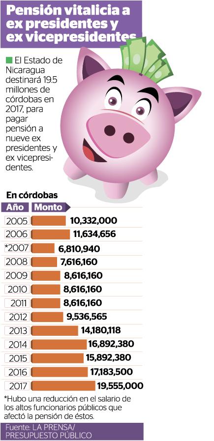 pensión, expresidentes, exvicepresidentes, Daniel Ortega
