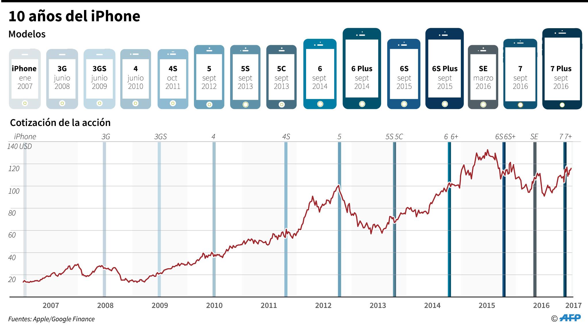 La revolución del iPhone - La Prensa