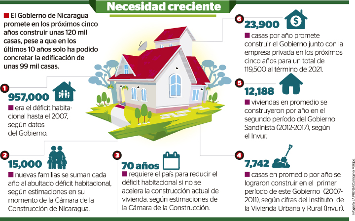 Anillo Circumbalacion Managua